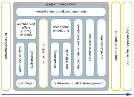 Projektmanagement Schläpfer Software